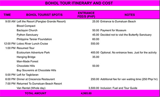 Bohol Itinerary and Cost