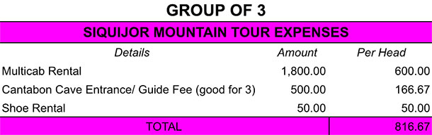 Mountain Tour Expenses