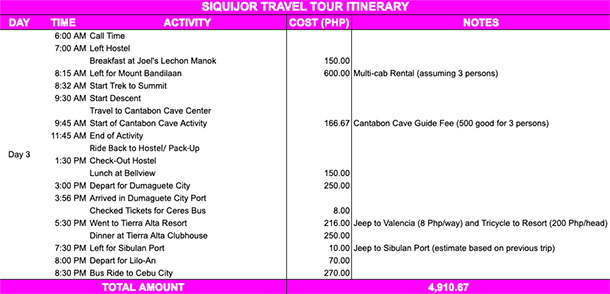 Siquijor Itinerary Day 3